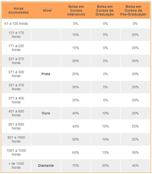 Tabela com valores do Programa Estude Sempre